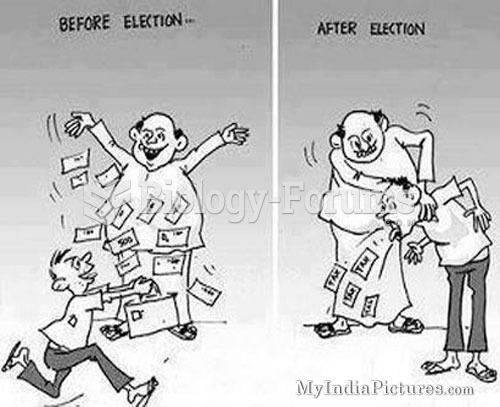 Election -Before and After