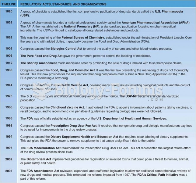 A historical timeline of regulatory acts, standards, and organizations
