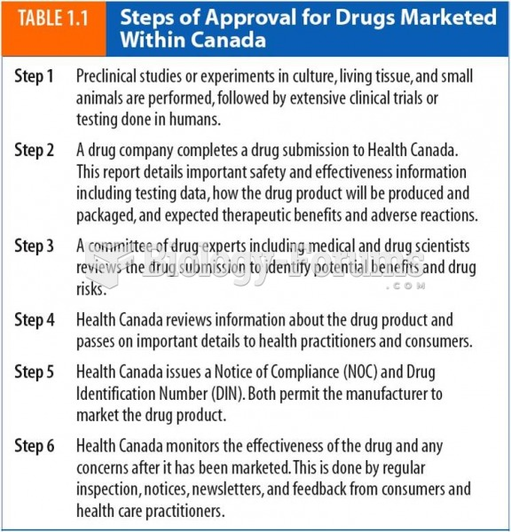 Steps of approval for drugs marketed within Canada