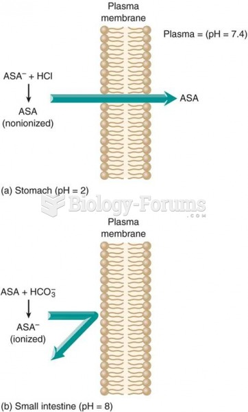 Effect of pH on drug absorption: (a) a weak acid such as aspirin (ASA) is in a nonionized form in an