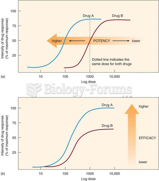Potency and efficacy: (a) drug A has a higher potency than drug B; (b) drug A has a higher efficacy