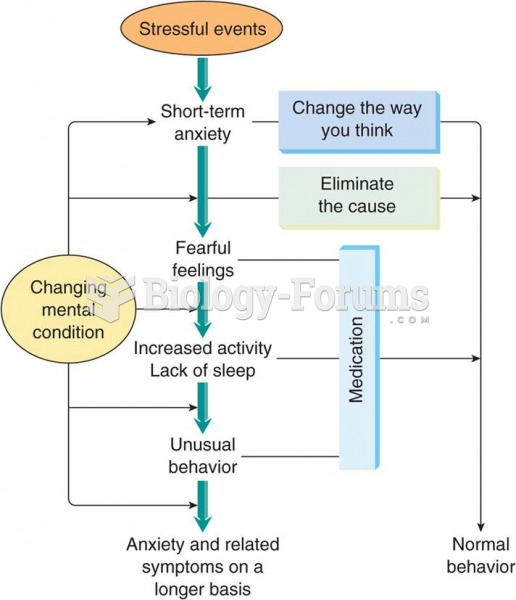 A model of anxiety in which stressful events or a changing mental condition can produce unfavorable