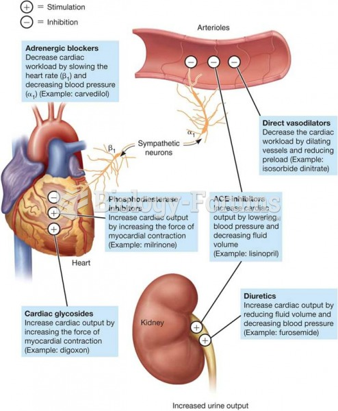 Mechanisms of Action of Drugs Used for Heart Failure