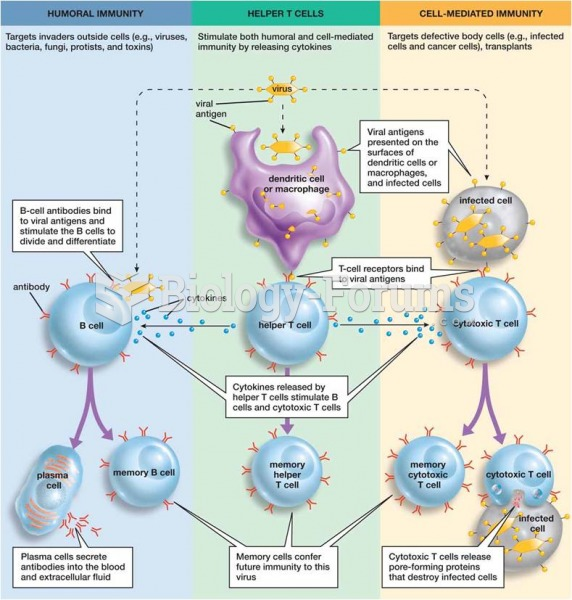 Steps in the humoral and cell-mediated immune response