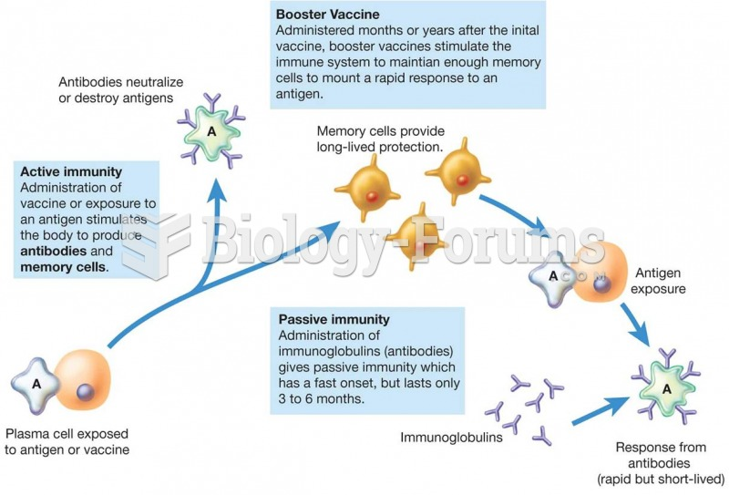 Mechanisms of Active and Passive Immunity