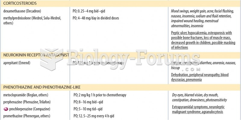 Selected Antiemetics