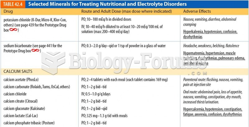 Selected Minerals for Treating Nutritional and Electrolyte Disorders