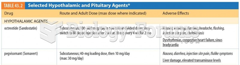 Selected Hypothalamic and Pituitary Agents