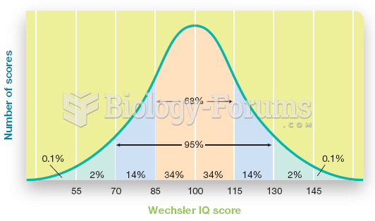 The Normal Distribution of Scores for a Standardized Intelligence Test