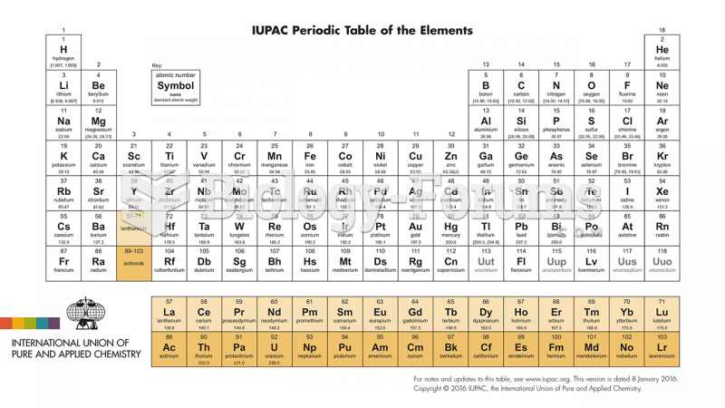 Newest Periodic Table