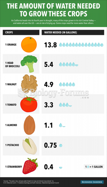 Water amount needed to grow crops