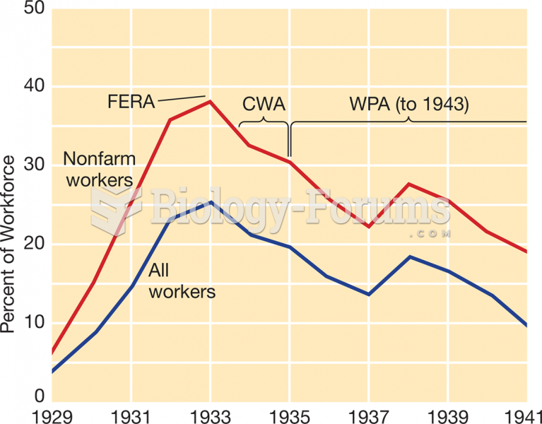 Unemployment and Federal Action, 1929–1941
