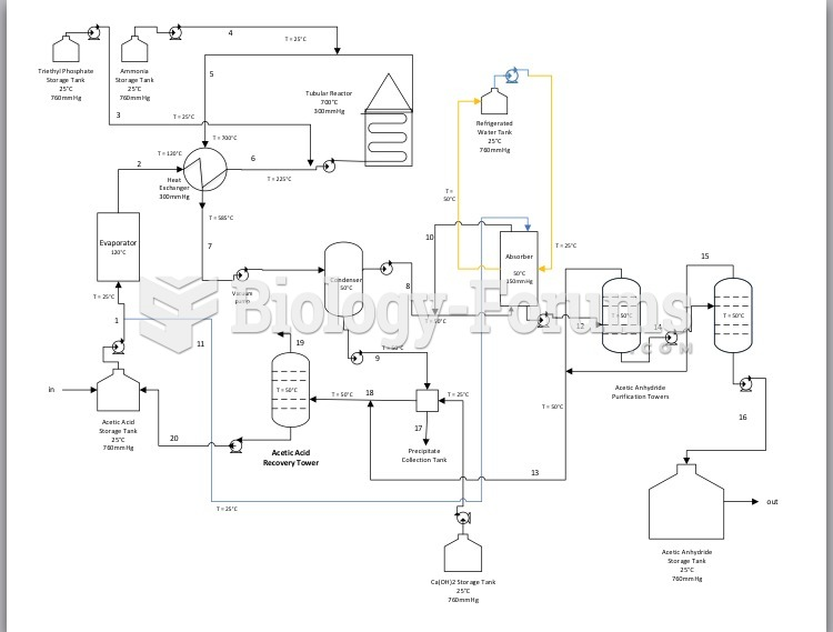 Process flow diagram for Acetic Anhydride Plant