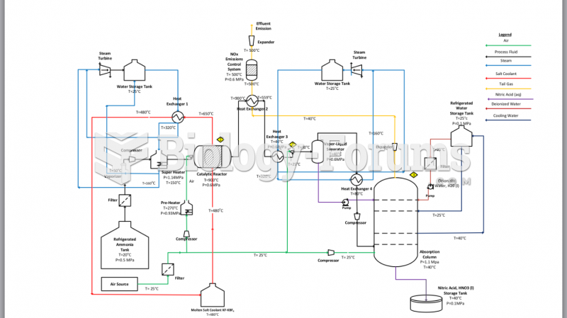 Process Flow Diagram of a Dual-Stage Pressure System