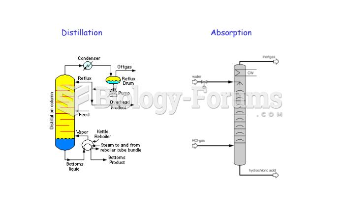 DISTILLATION/ABSORPTION COLUMN DESIGN