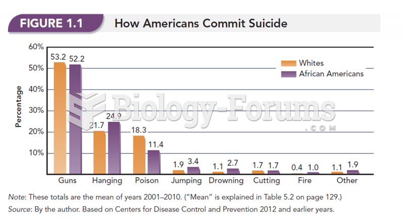 Statistics on how Americans commit suicide