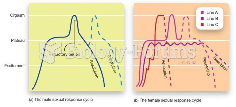 Sexual Response Cycles