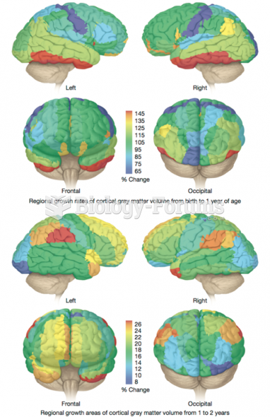 Rate of Growth of Brain Areas