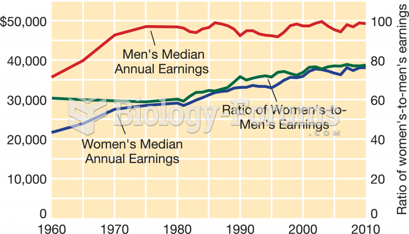 Median Annual Earnings of  Full-Time Workers, by Gender, 1960–2010