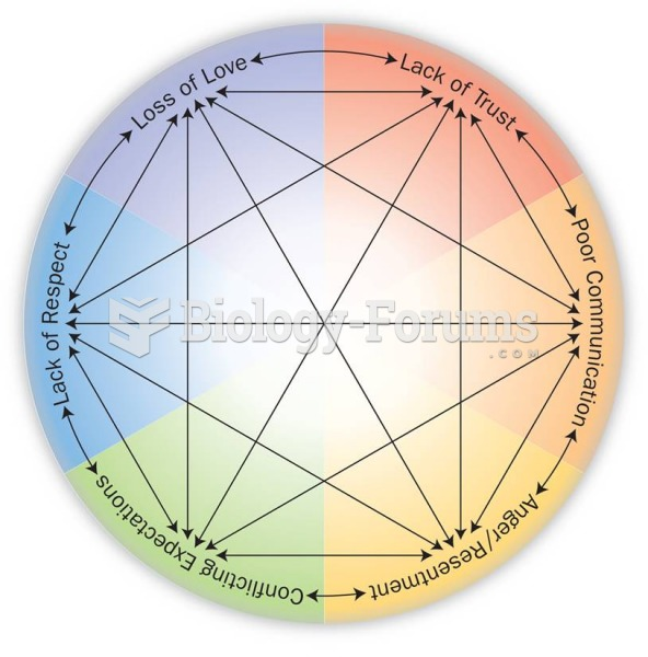 The Circle of Relationship Issues and Sexual Problems