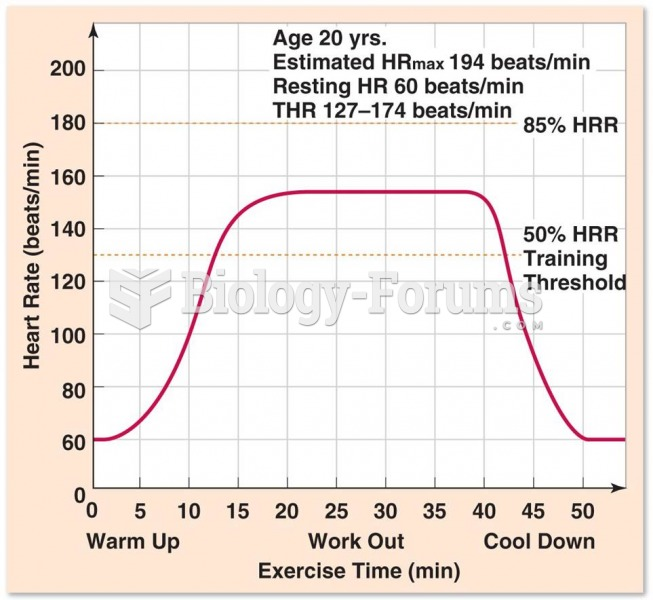 Sample Workout in the Target Heart Rate Range