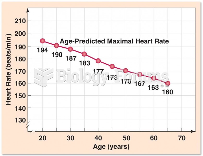 Maximal Heart Rate Over Time