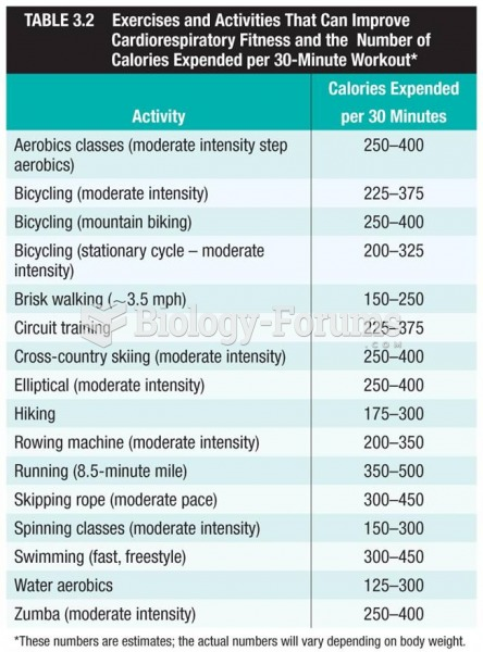 Exercises and Activities That Can  Improve Cardiorespiratory Fitness