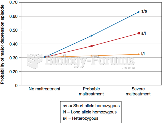 Probability of Major Depression as a Function of 5-HTT Allele andLevels of Maltreatment ...