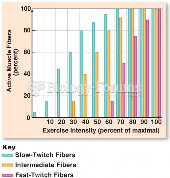 Recruitment of Muscle Fiber Type