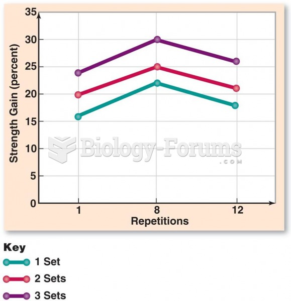 Strength Gains: Based on Sets and Repetitions