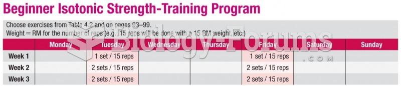Sample Exercise Prescription for Weight Training: Beginner
