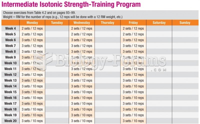 Sample Exercise Prescription for Weight Training: Intermediate