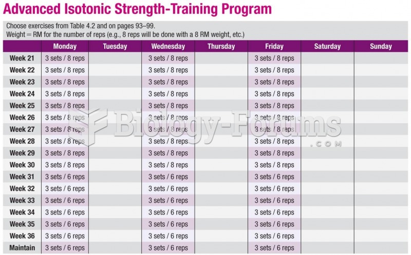 Sample Exercise Prescription for Weight Training: Advanced