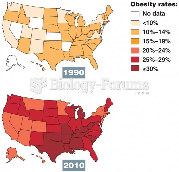 Obesity Rates in United States