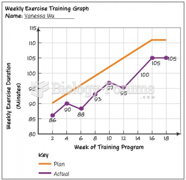 Progression Graph: Fitness Plan