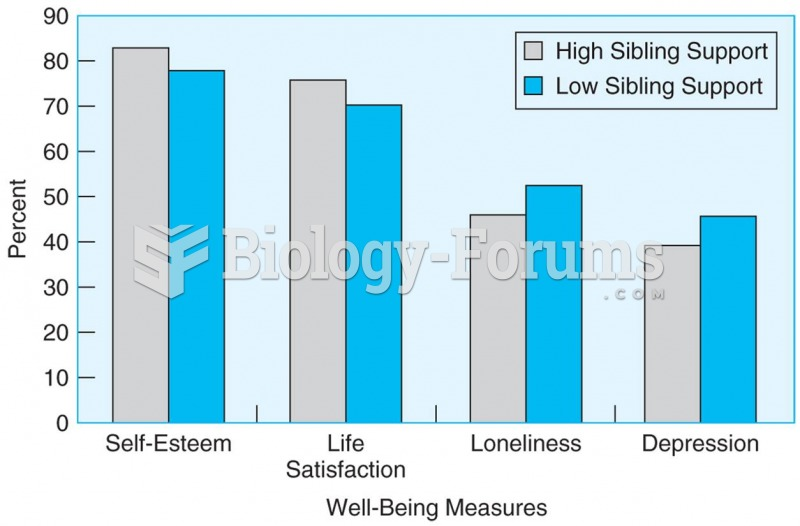 Young adults with low levels of parental support report significantly better scores on measures of ...