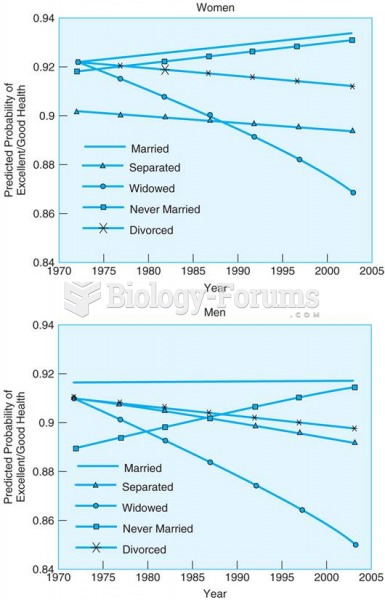 Over the past four decades, the self-reported health of married men and women has remained high, ...