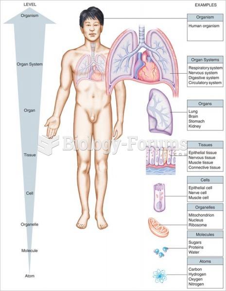 Organization of the human body.