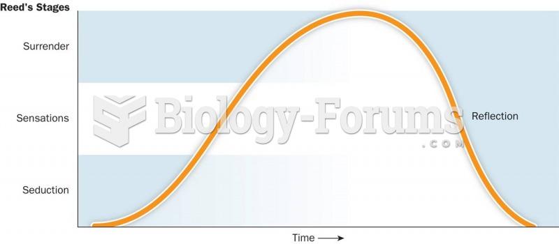 Reed's Erotic Stimulus Pathway Model