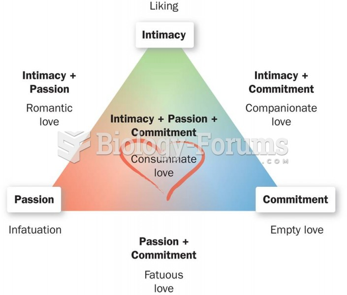 The Triangular Theory of Love