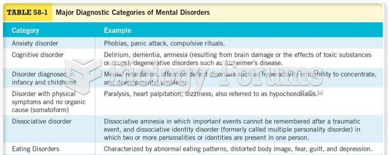 Major Diagnostic Categories of Mental Disorders