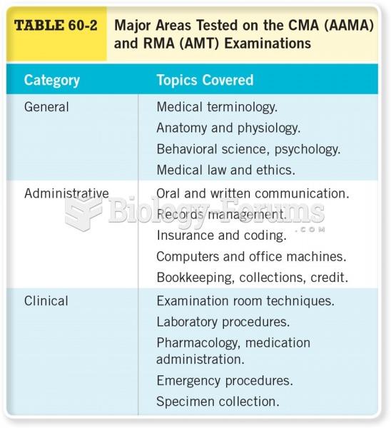 Major Areas Tested on the CMA and RMA Examinations