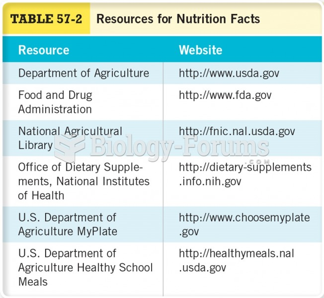 Resources for Nutrition Facts