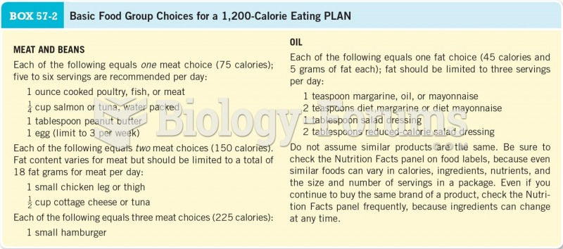 Basic Food Group Choices for a 1,200 Calorie Eating Plan