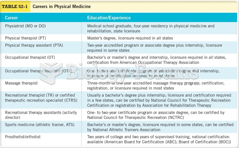 Careers in Physical Medicine