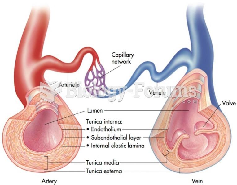 Capillaries act as bridges between the arteries and veins. Valves in the veins prevent backflow as ...