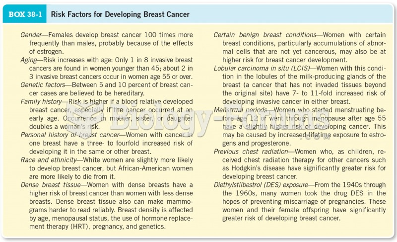 Risk Factors for Developing Breast Cancer
