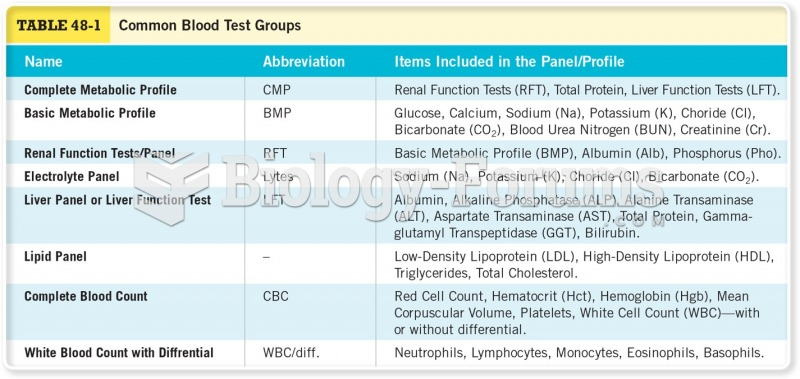 Common Blood Test Groups