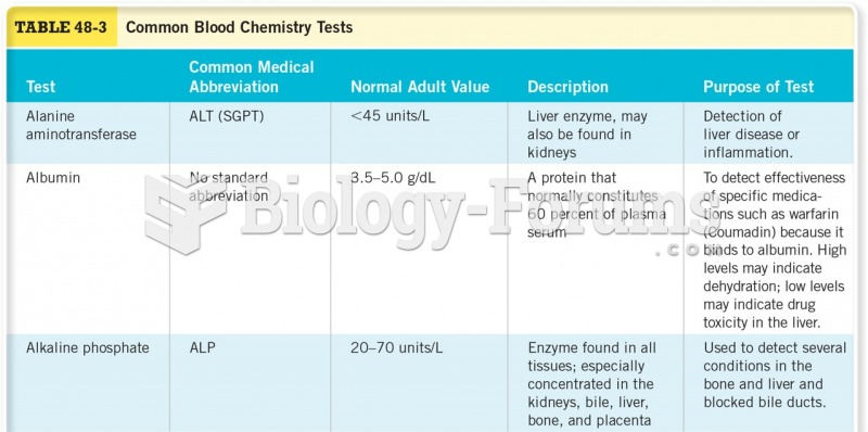 Common Blood Chemistry Tests