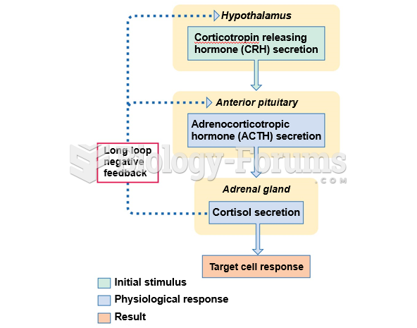 Regulation of cortisol release.